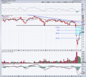 chart of ET stock