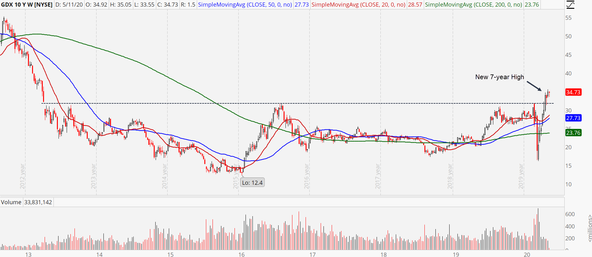 Gold stocks have Relative Strength