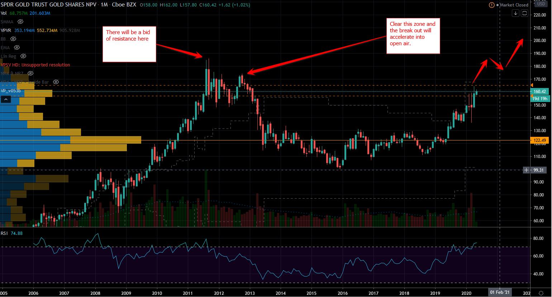 Gold Stocks: GLD Stock Chart