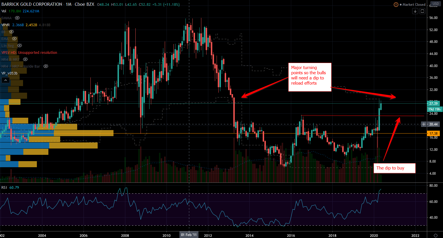 Gold Stock Chart