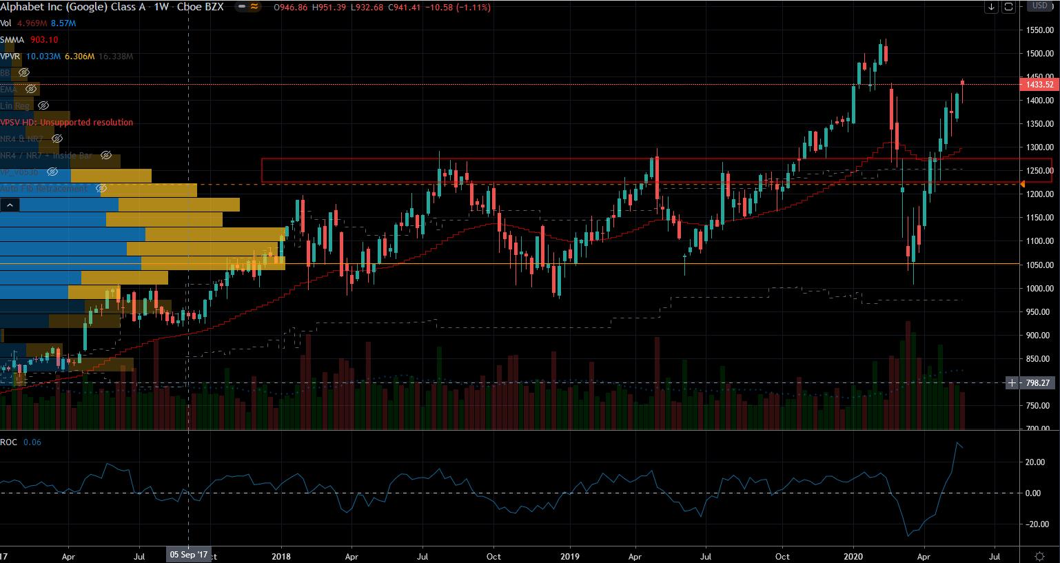 Fang Stocks: GOOGL Stock Chart