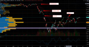 Small-Cap Stocks to Trade After the Coronavirus: iShares Russell 2000 ETF (IWM)