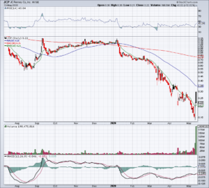 chart of JCP stock