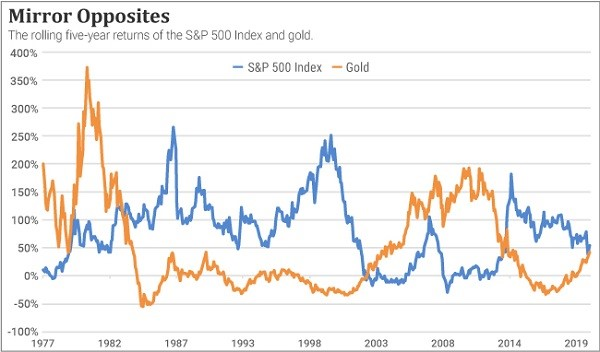Chart showing the rolling 5-year returns of gold and the S&P 500 index.