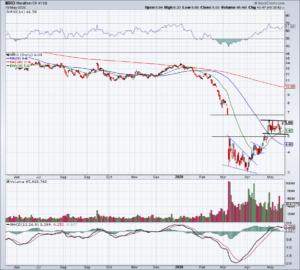 Chart of MRO stock