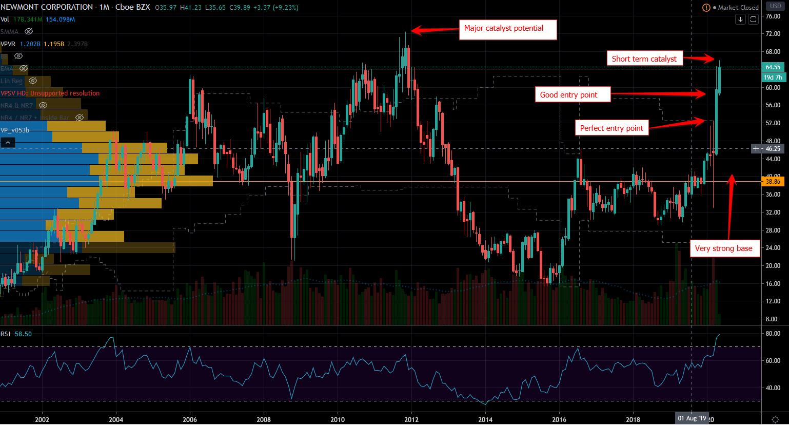 Gold Stocks: NEM Stock Chart