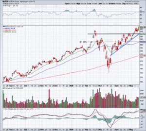 Top Stock Trades for Monday No. 2: Nvidia (NVDA)