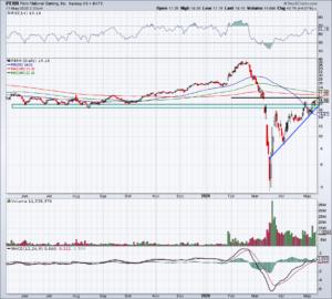 top stock trades for PENN
