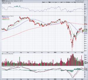SBUX stock over LK stock