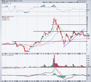 Chart of SPCE stock