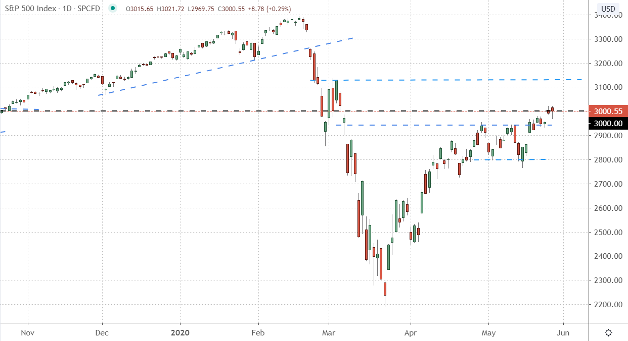 Daily Chart of the S&P 500 (SPX)