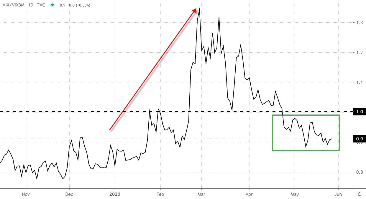 Chart showing VIX/VIX3M Daily Relative Strength