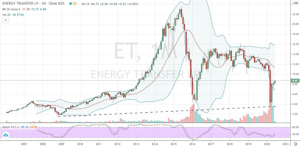ET Stock Price Monthly Chart