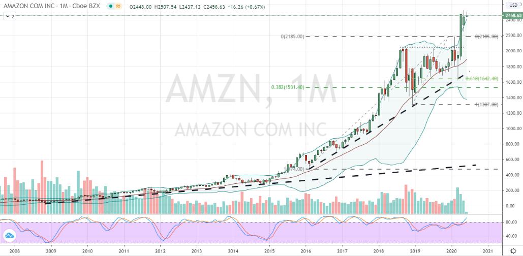 stocks to buy amzn