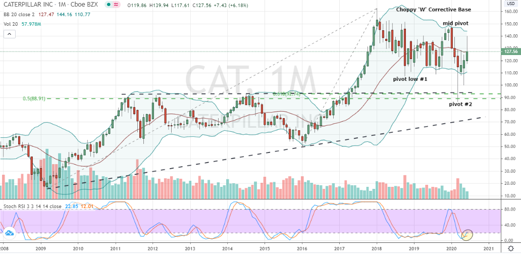 dow jones stocks to buy Caterpillar (CAT)