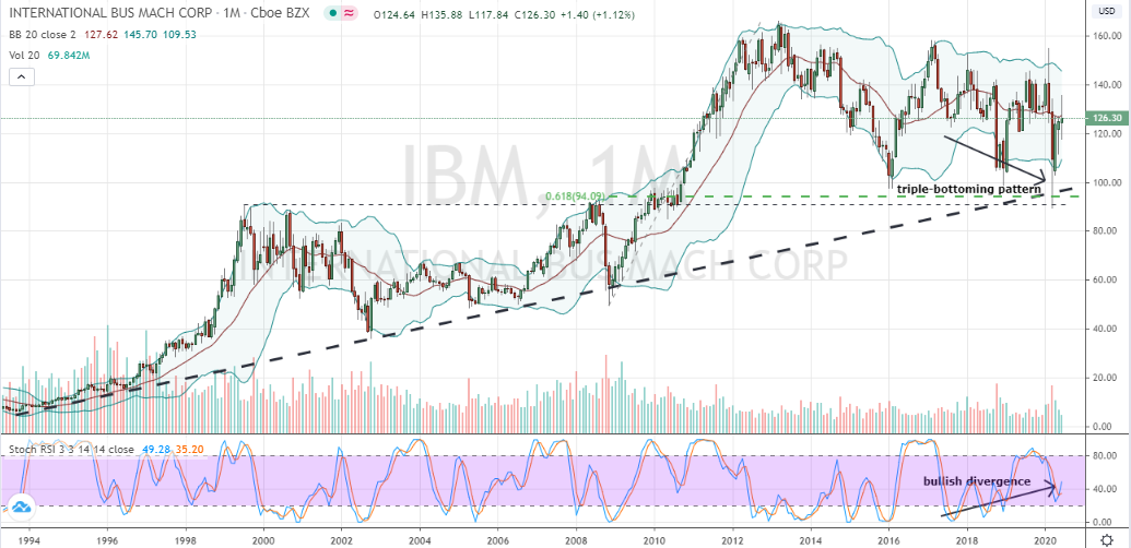 Dow Jones Stocks: IBM (IBM)