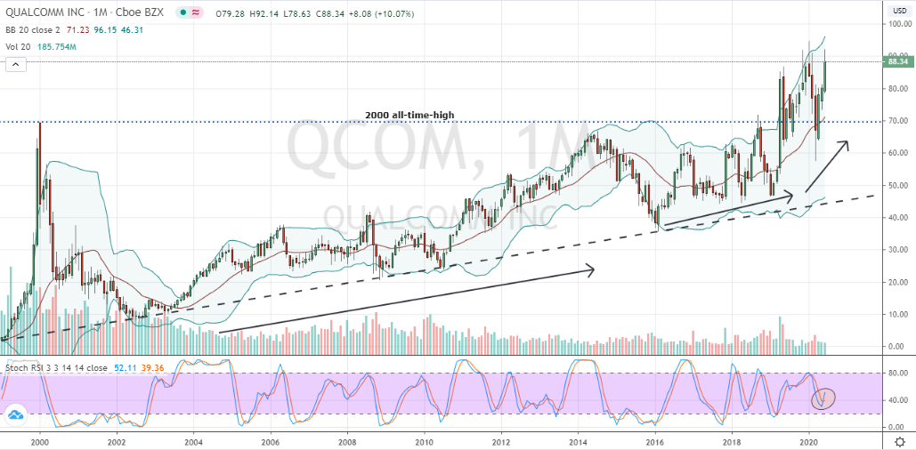 Large-Cap Stocks to Trade: Qualcomm (QCOM)