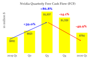 NVDA stock - Qtrly FCF