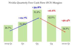 NVDA stock - FCF margins