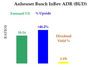 Bud Stock - Growth Stocks metrics