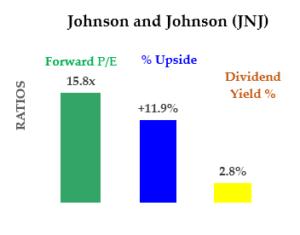 JNJ stock - Fundamentals