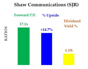 Growth Stocks - SJR Stock