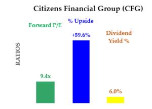 CFG stock - Cheap Financial Stocks
