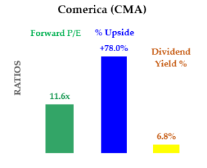 Cheap Stocks to Buy Now: CMA