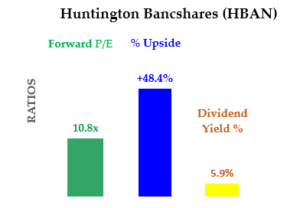 Cheap Stocks to Buy Now: HBAN
