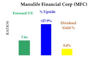 MFC stock - Ratios