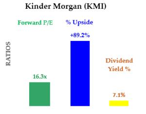 KMI stock - Target Upside
