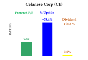 Stocks To Buy - CE Stock