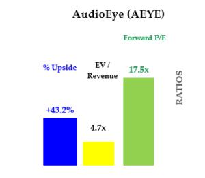 Cheap stocks - AEYE stock