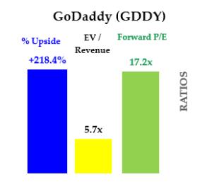 Cheap stocks - GDDY stock