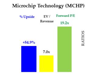 Cheap stocks - MCHP stock