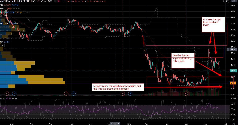 AAL Stock Chart