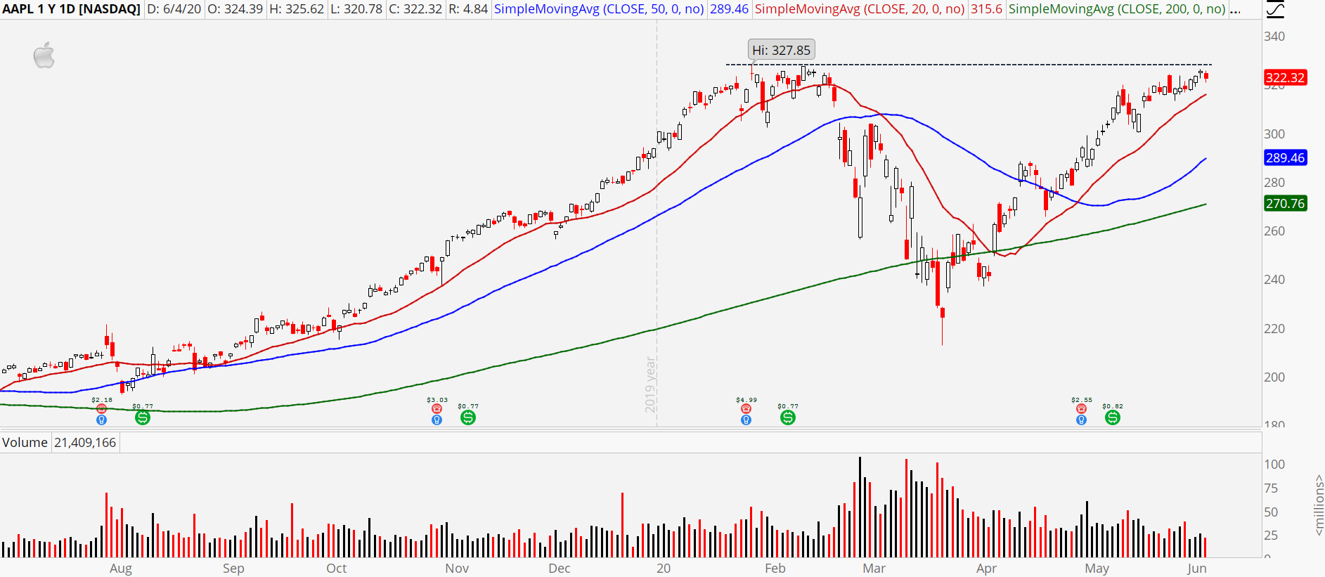 Nasdaq Stocks to Buy: Apple (AAPL)