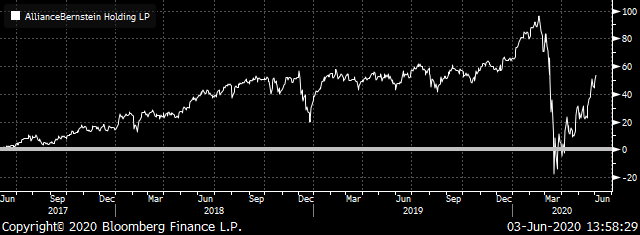 Value Stocks: AB