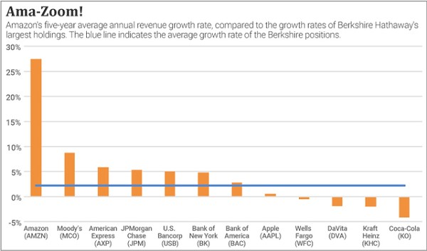 A chart comparing Amazon's revenue growth to other companies'