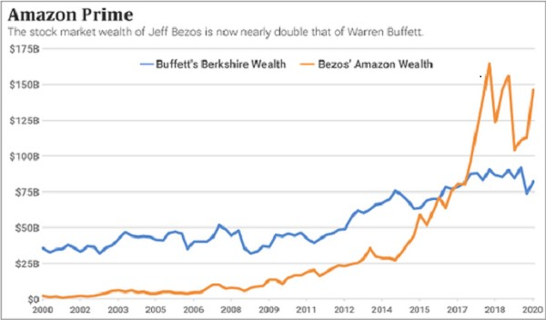 Chart comparing Bezos' wealth to Buffett's over time