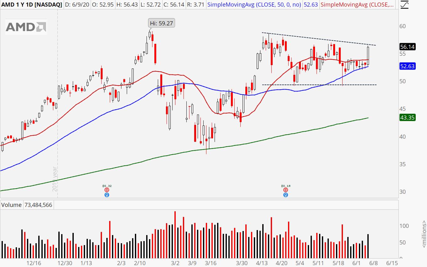 Semiconductor Stocks: AMD
