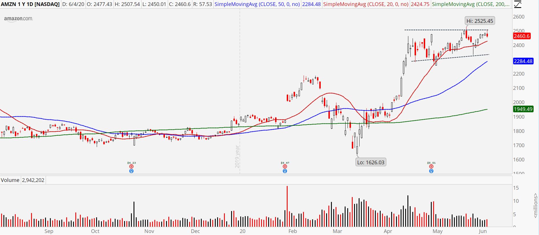 nasdaq stocks Amazon (AMZN)