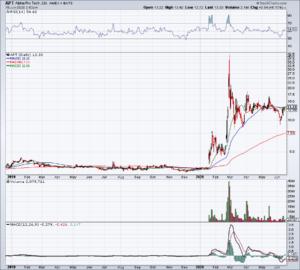 Chart of APT stock