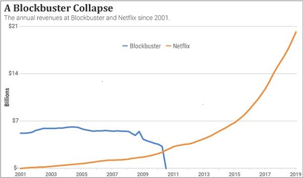 Chart comparing Blockbuster and Netflix revenues
