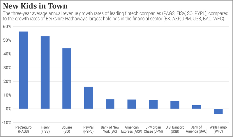 Chart comparing the growth rates of fintech leaders and large financial holdings from Berkshire Hathaway