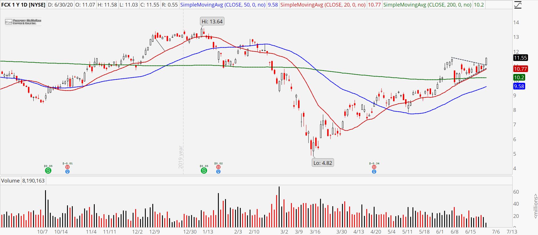 Breakout Stocks: FCX