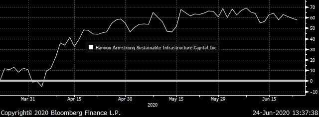 Hannon Armstrong Total Return -- Source: Bloomberg