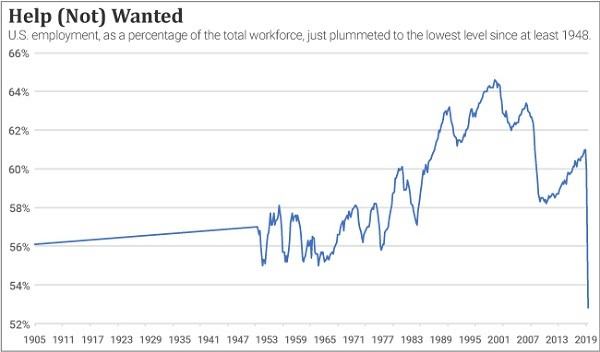 Chart of U.S. employment as a percent of the total workforce over time