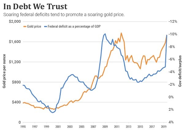 Chart comparing gold prices and the Federal deficit