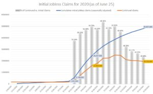 Cumulative initial jobless claims (as of June 25, 2020)